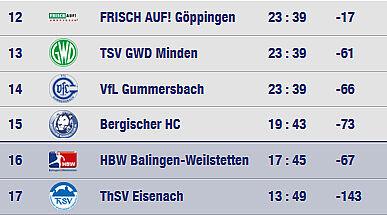 Tabelle 1 Bundesliga Handball