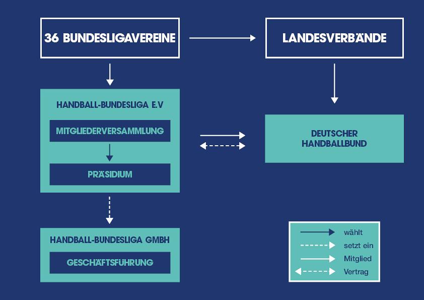 Organisationsstruktur Liqui Moly Hbl